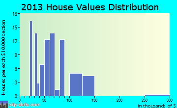 Lynn home values distribution