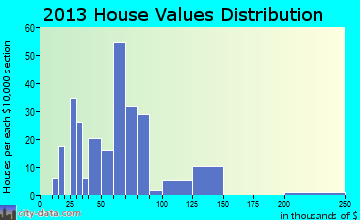 Miller home values distribution