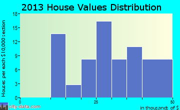 Milo home values distribution