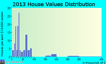 Mindenmines home values distribution