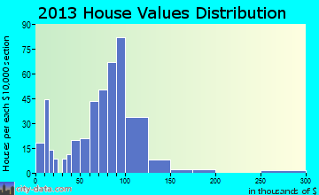 Miner home values distribution