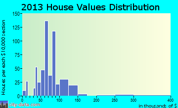 Doniphan home values distribution