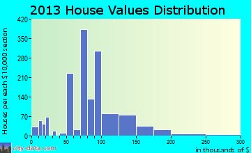 Desloge home values distribution