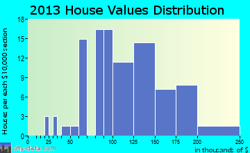 Dearborn home values distribution