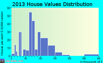 Crocker home values distribution