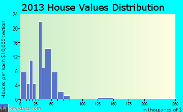 Craig home values distribution