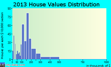 Country Club home values distribution