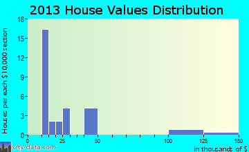 Climax Springs home values distribution