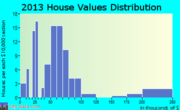 Clarksdale home values distribution