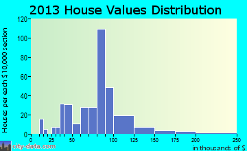 Charlack home values distribution