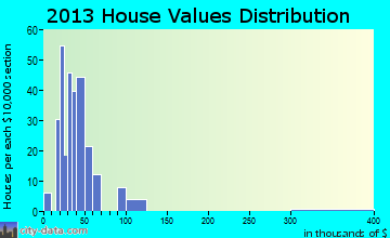 Chamois home values distribution
