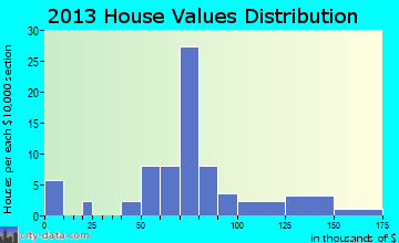 Cedar Hill Lakes home values distribution