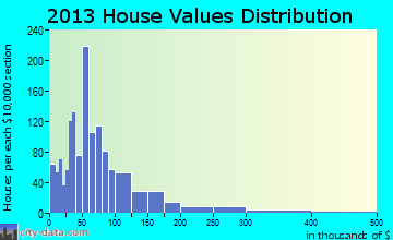 Caruthersville home values distribution