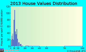 Carterville home values distribution