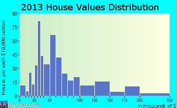 Mammoth Spring home values distribution