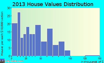 Calhoun home values distribution
