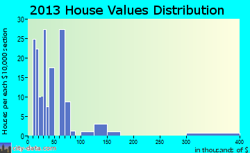 Bunker home values distribution