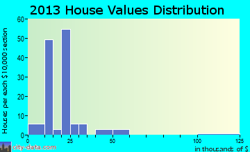 Bull Creek home values distribution