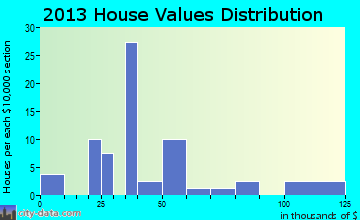 Brownington home values distribution