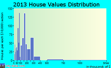 Branson home values distribution