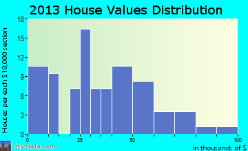 Bogard home values distribution