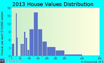 Bloomsdale home values distribution