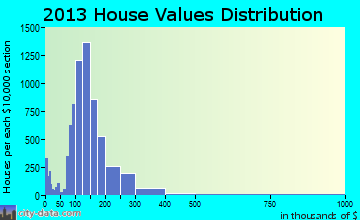 Blue Springs home values distribution