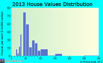 Bertrand home values distribution