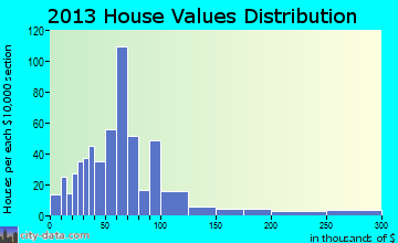 Bernie home values distribution