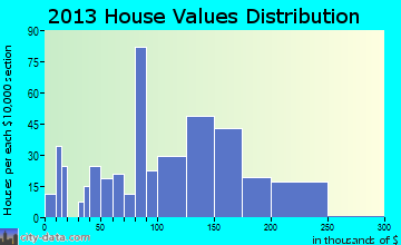 Bel-Nor home values distribution