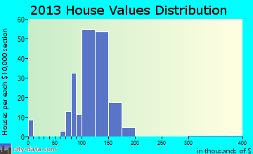Bella Villa home values distribution