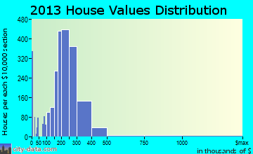 Ballwin home values distribution