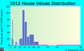 Ashland home values distribution