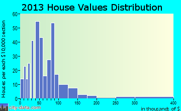 Appleton City home values distribution