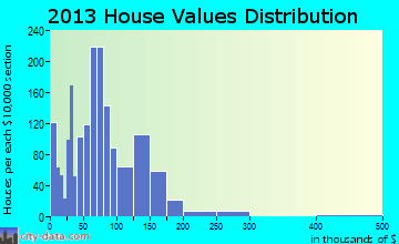 Mena home values distribution