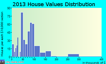 Advance home values distribution