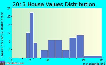 Mokane home values distribution