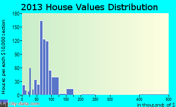 Moline Acres home values distribution