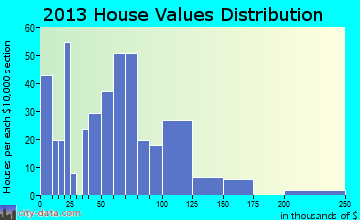Morley home values distribution