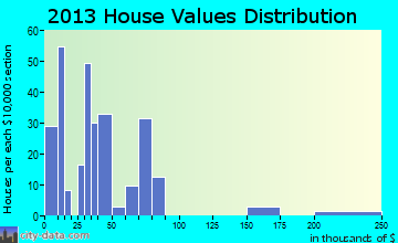 Naylor home values distribution