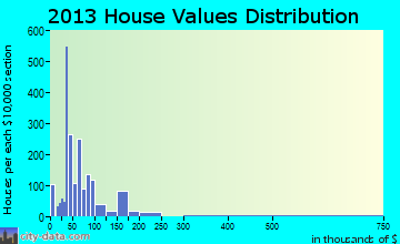 Nevada home values distribution