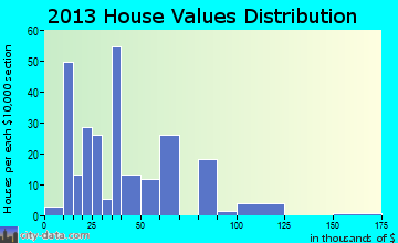 Newburg home values distribution