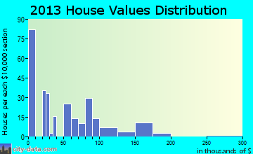 New Florence home values distribution