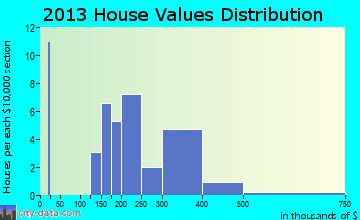 New Melle home values distribution