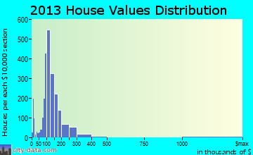 Nixa home values distribution