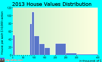 North Kansas City home values distribution