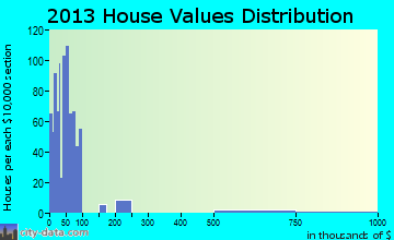 East Prairie home values distribution