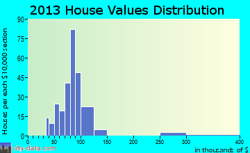 Edmundson home values distribution