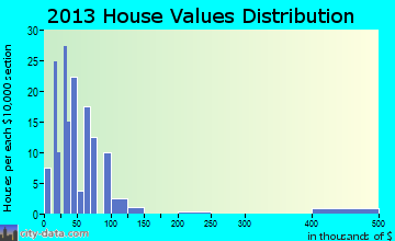 Ellsinore home values distribution