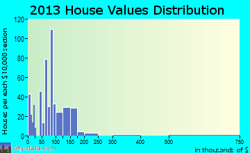 Elsberry home values distribution